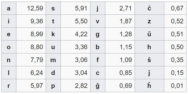 frecuencia-letras-esperanto